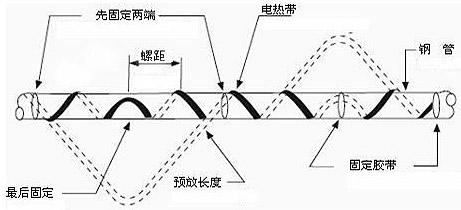 多根电伴热带敷设安装方法