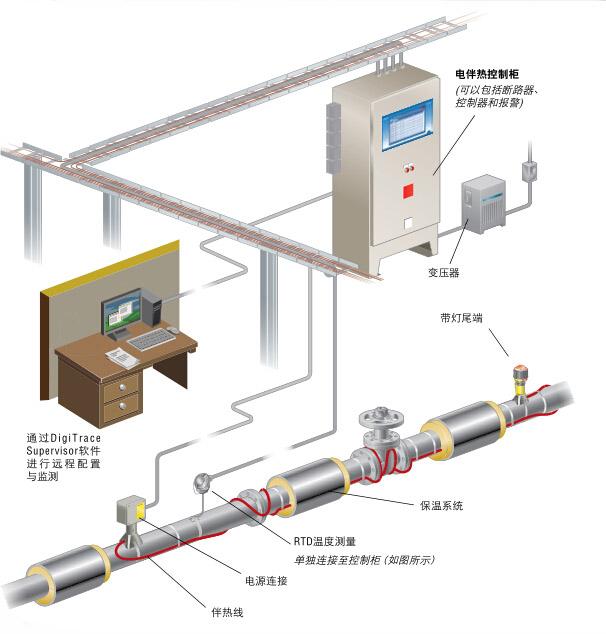 完整电伴热系统